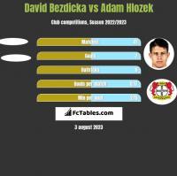 David Bezdicka vs Adam Hlozek h2h player stats