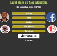 David Bicik vs Ales Mandous h2h player stats