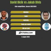 David Bicik vs Jakub Divis h2h player stats
