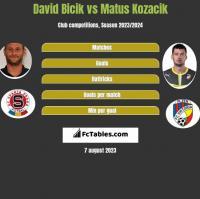 David Bicik vs Matus Kozacik h2h player stats