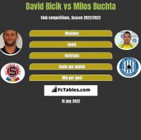 David Bicik vs Milos Buchta h2h player stats