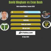 David Bingham vs Evan Bush h2h player stats