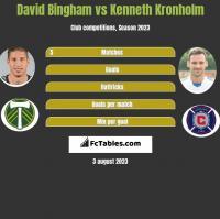 David Bingham vs Kenneth Kronholm h2h player stats