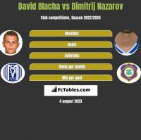 David Blacha vs Dimitrij Nazarov h2h player stats