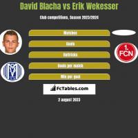 David Blacha vs Erik Wekesser h2h player stats