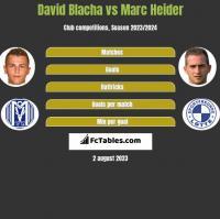 David Blacha vs Marc Heider h2h player stats