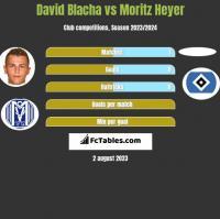 David Blacha vs Moritz Heyer h2h player stats