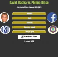David Blacha vs Philipp Riese h2h player stats