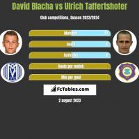 David Blacha vs Ulrich Taffertshofer h2h player stats