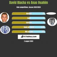 David Blacha vs Anas Ouahim h2h player stats
