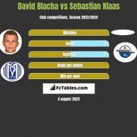 David Blacha vs Sebastian Klaas h2h player stats