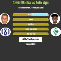 David Blacha vs Felix Agu h2h player stats