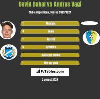 David Bobal vs Andras Vagi h2h player stats