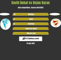 David Bobal vs Dejan Karan h2h player stats