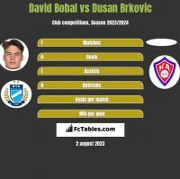 David Bobal vs Dusan Brkovic h2h player stats