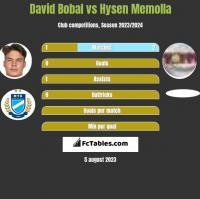 David Bobal vs Hysen Memolla h2h player stats
