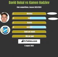 David Bobal vs Kamen Hadziev h2h player stats