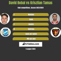 David Bobal vs Krisztian Tamas h2h player stats