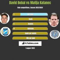David Bobal vs Matija Katanec h2h player stats