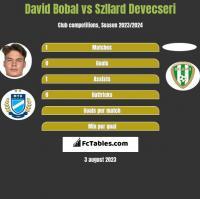 David Bobal vs Szllard Devecseri h2h player stats