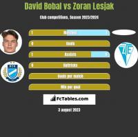 David Bobal vs Zoran Lesjak h2h player stats