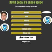 David Bobal vs Janos Szepe h2h player stats
