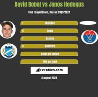 David Bobal vs Janos Hedegus h2h player stats