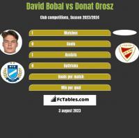 David Bobal vs Donat Orosz h2h player stats