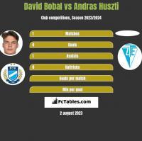 David Bobal vs Andras Huszti h2h player stats
