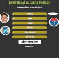 David Bobal vs Laszlo Deutsch h2h player stats