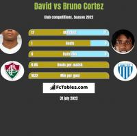 David vs Bruno Cortez h2h player stats