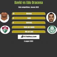 David Braz vs Edu Dracena h2h player stats