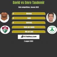 David Braz vs Emre Tasdemir h2h player stats
