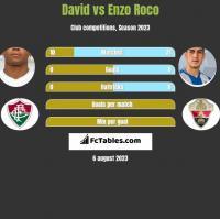 David Braz vs Enzo Roco h2h player stats