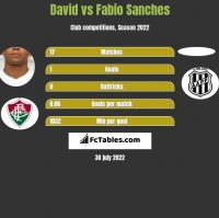 David vs Fabio Sanches h2h player stats