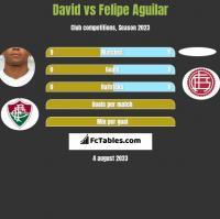 David Braz vs Felipe Aguilar h2h player stats