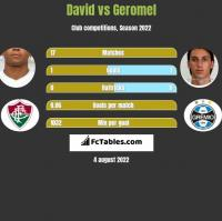 David vs Geromel h2h player stats