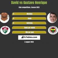 David Braz vs Gustavo Henrique h2h player stats