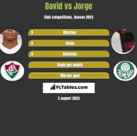 David Braz vs Jorge h2h player stats
