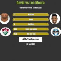 David vs Leo Moura h2h player stats