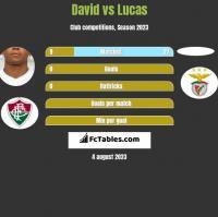 David Braz vs Lucas h2h player stats