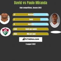 David vs Paulo Miranda h2h player stats