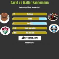 David vs Walter Kannemann h2h player stats