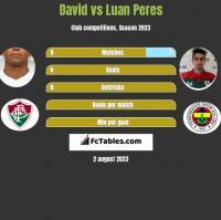 David Braz vs Luan Peres h2h player stats