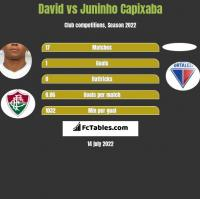 David vs Juninho Capixaba h2h player stats
