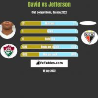 David vs Jefferson h2h player stats