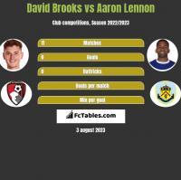 David Brooks vs Aaron Lennon h2h player stats