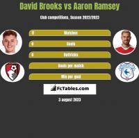 David Brooks vs Aaron Ramsey h2h player stats