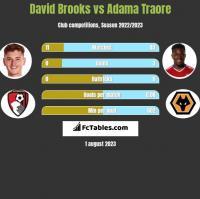 David Brooks vs Adama Traore h2h player stats
