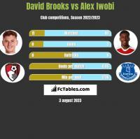 David Brooks vs Alex Iwobi h2h player stats
